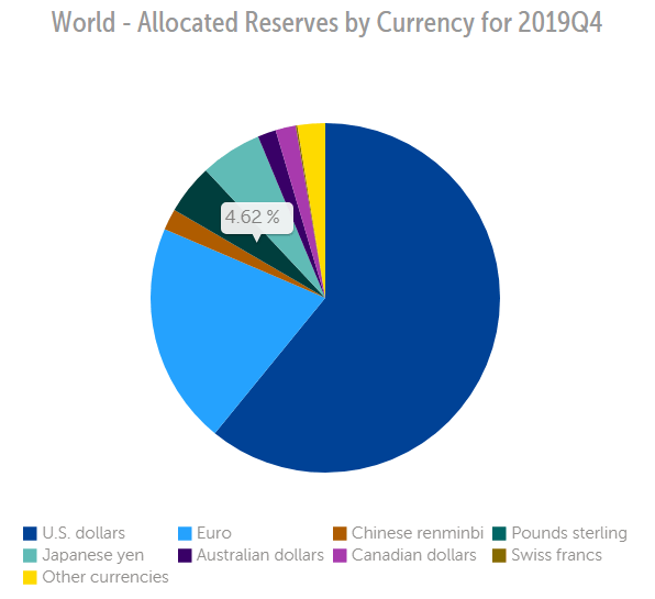 World Reserve Allocations (IMF Data)