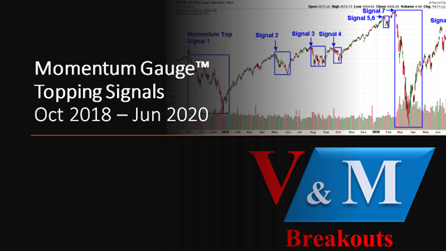 Evaluating The 8th Market Correction Signal On June 24th That Has Preceded Every Recent Decline