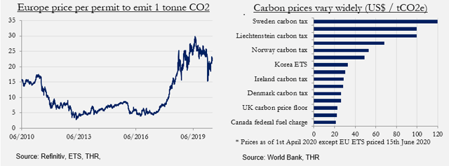 The Rise Of Carbon Pricing And Impact On Earnings