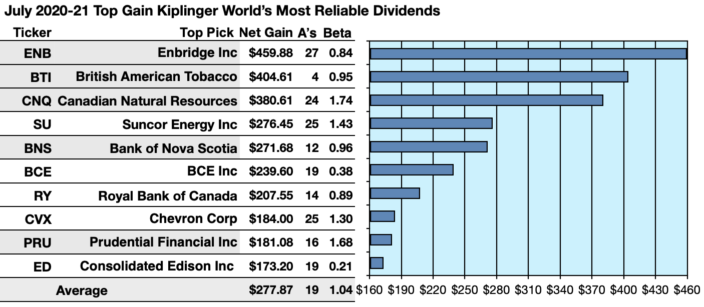 Kiplinger's 'Most Reliable Dividend Stocks On Earth' Shows 16 Buys For July