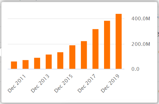 Sun Communities FFO Growth