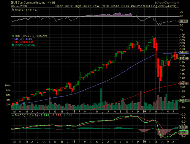 Sun Stock Chart