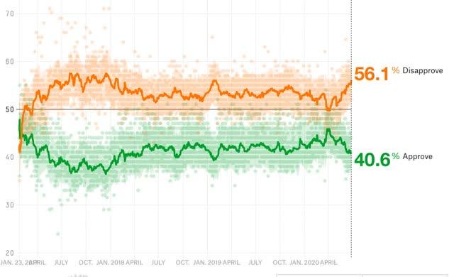 tendendo a uma explosão de Biden? 24