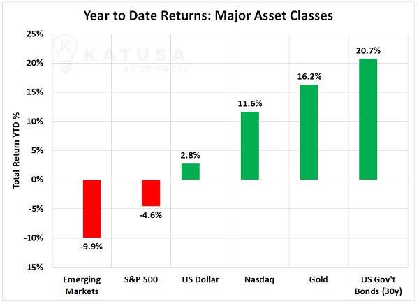 asset price performance 2020 stagflation