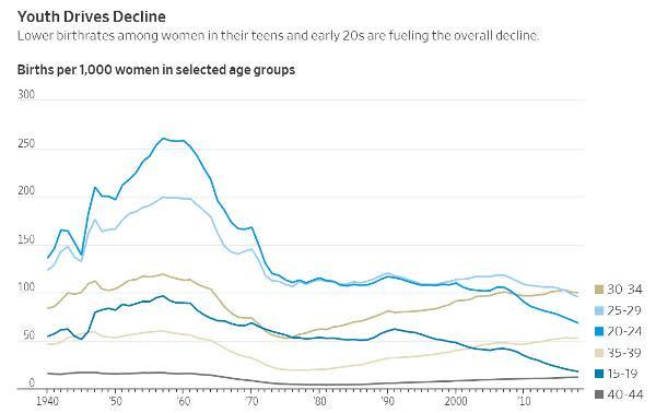 birth rates stagflation