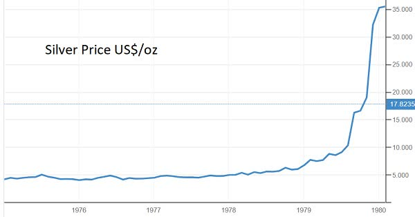 silver price stagflation
