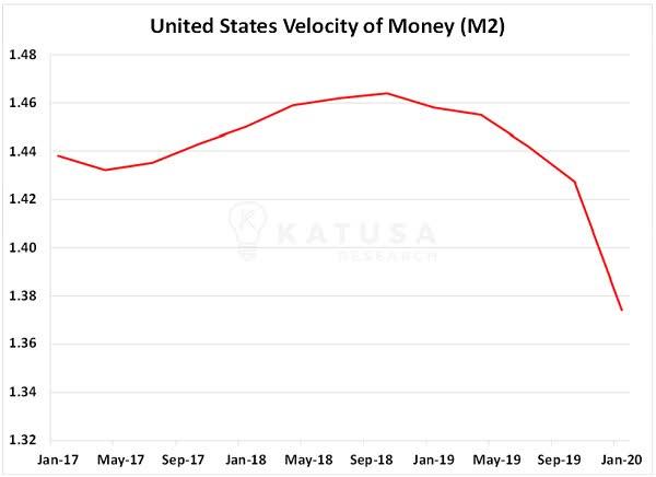 velocity of money stagflation