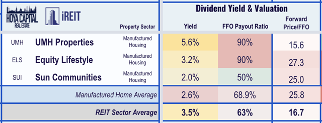 manufactured housing dividend yield