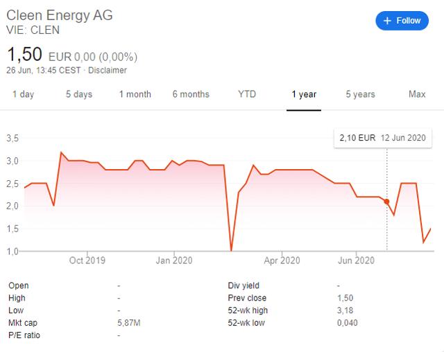 cleen energy stock price chart