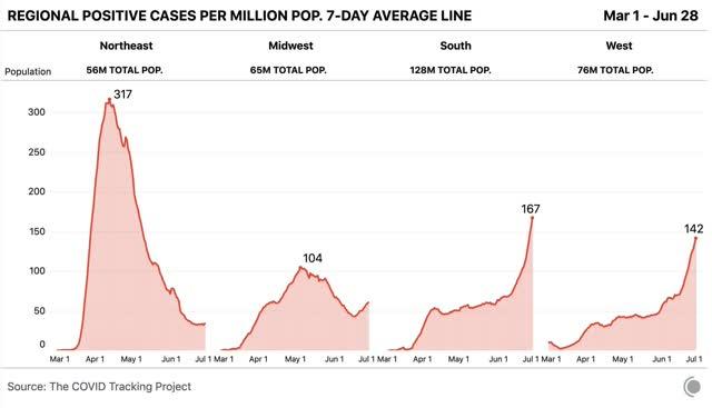 crescimento exponencial renovado de infecções, o declínio das mortes parou 1