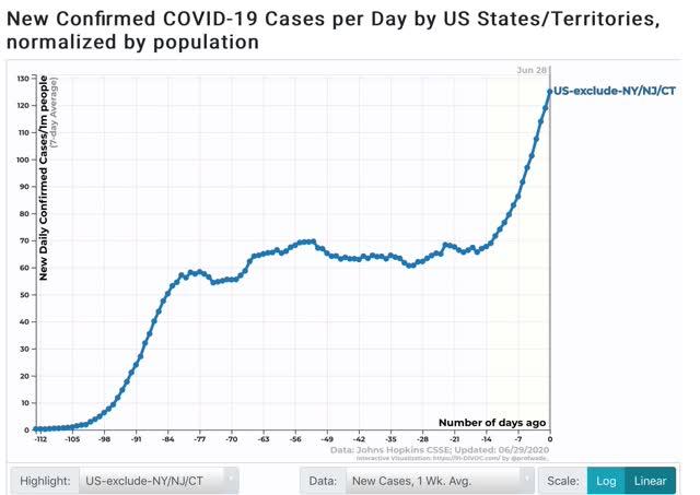 crescimento exponencial renovado de infecções, o declínio das mortes parou 7