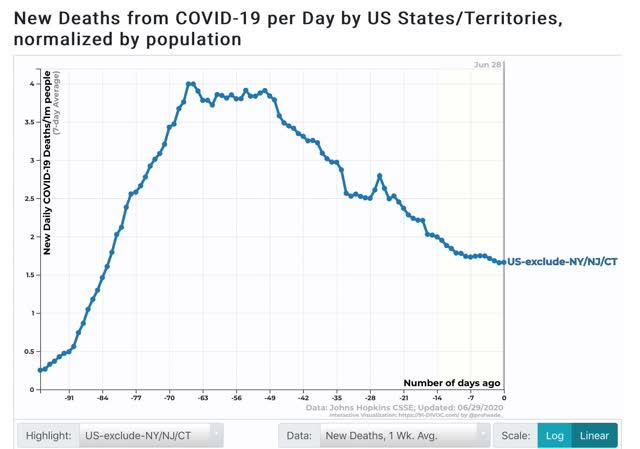crescimento exponencial renovado de infecções, o declínio das mortes parou 8
