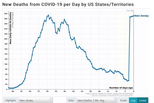 crescimento exponencial renovado de infecções, o declínio das mortes parou 6