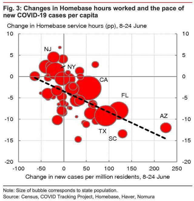 crescimento exponencial renovado de infecções, o declínio das mortes parou 3
