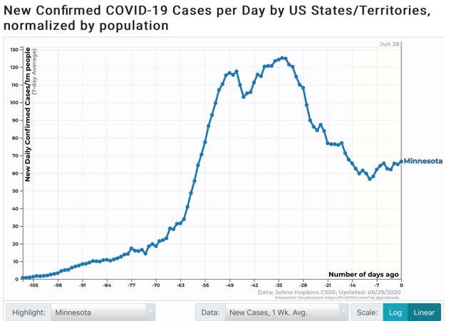 crescimento exponencial renovado de infecções, o declínio das mortes parou 9