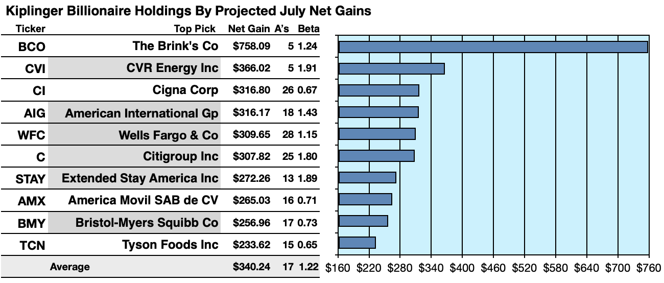 Of 50 Stocks Billionaires Hold In July, 29 Pay Dividends And 7 Are Priced To Buy