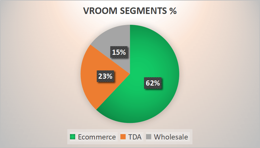 vroom readies for ipo with a reasonable valuation nasdaq vrm seeking alpha vroom readies for ipo with a