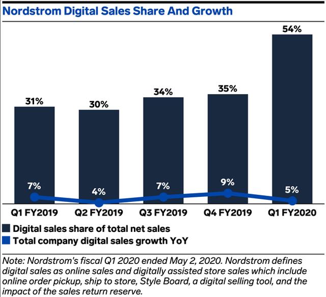 Digital Sales of Nordstrom