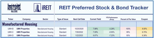 REIT industrial preferreds