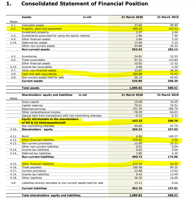DO & CO stock analysis – Balance sheet – Source: DO & CO Annual Report