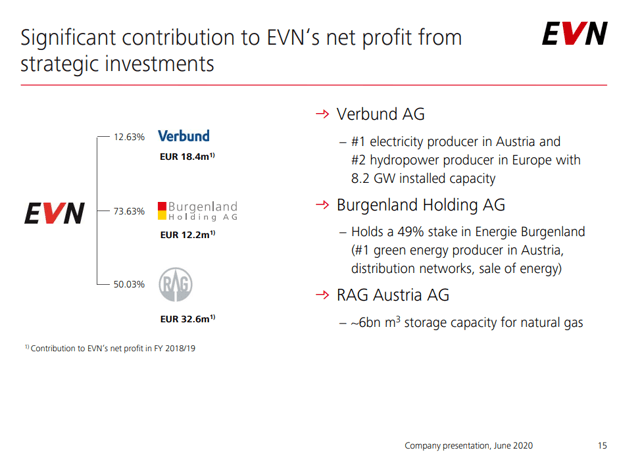EVN AG stock overview – diversification – Source: EVN AG Investor relations