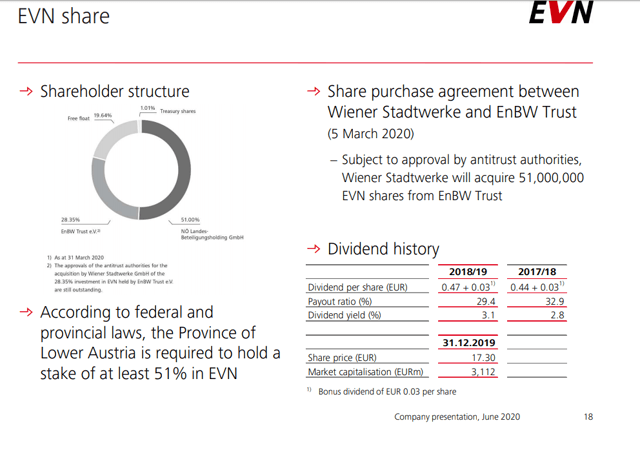 EVN AG stock ownership – Source: EVN AG Investor relations