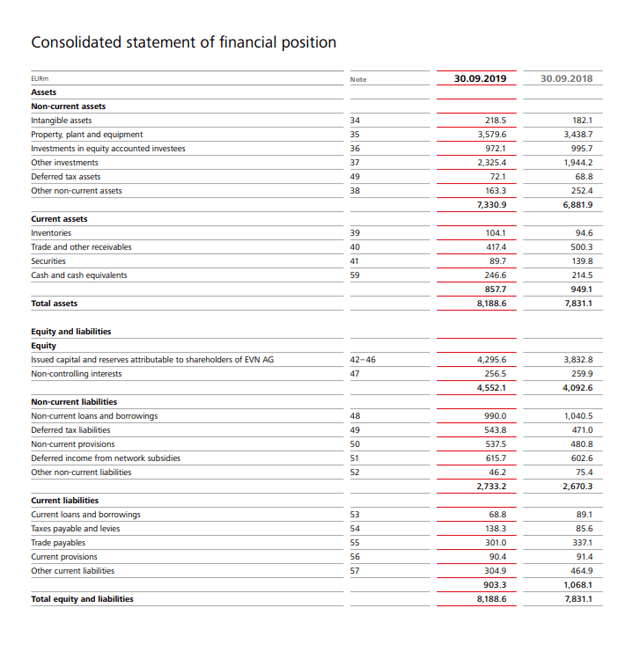 EVN AG stock balance sheet – Source: Annual report