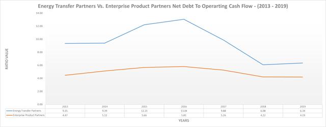 Deuda neta ET & EPD al flujo de caja operativo