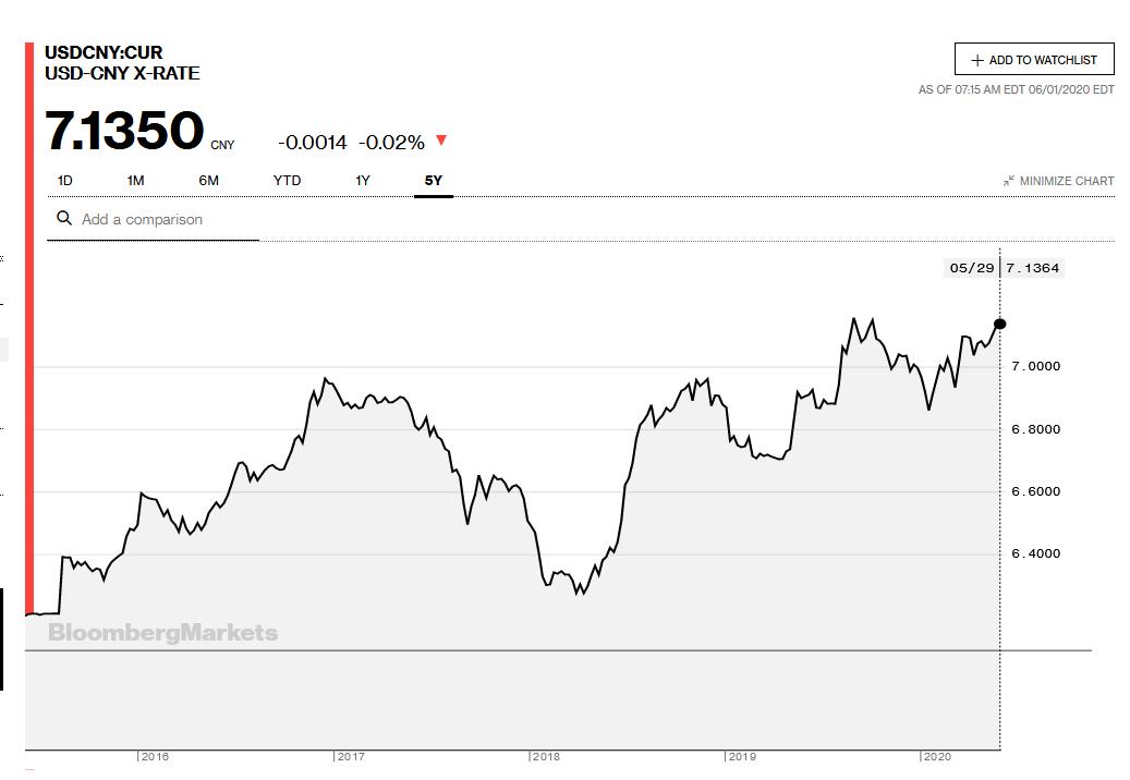 U S Dollar Index Vs Chinese Yuan