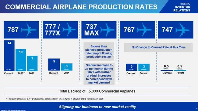 Una diapositiva que muestra los planes de producción a corto plazo de Boeing