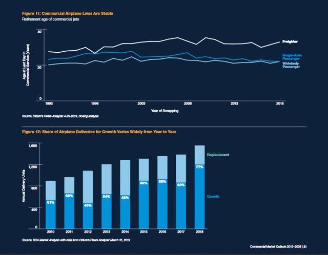 Una tabla que desglosa las entregas anuales de aviones por crecimiento y reemplazo
