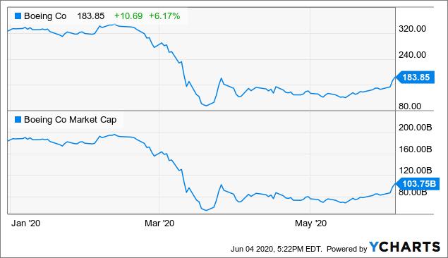 Boeing Stock Curb Your Enthusiasm Nyse Ba Seeking Alpha