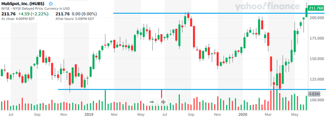 HubSpot stock chart