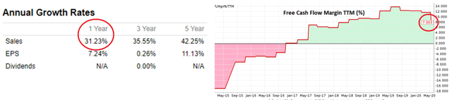 HubSpot historica revenue growth rate and free cash flow margin