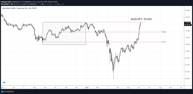 Niveles clave AUD / JPY
