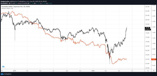 AUD / JPY vs. Diferencial de tasa de interés a un año