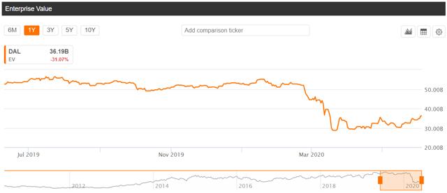 El precio de las acciones de Delta es bajo por el menor valor de la empresa
