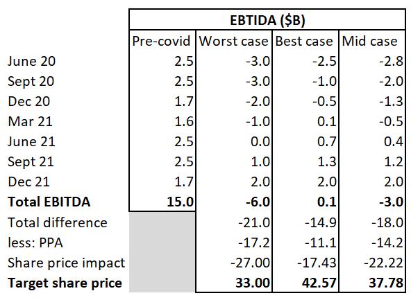 Cuándo vender acciones de Delta