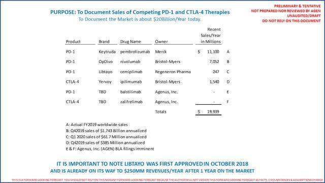 Agenus Competing therapies