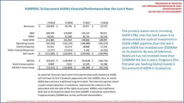 AGEN historic financial statements