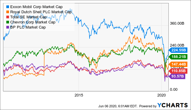 Valuing Exxon Mobil By Oil Price Variation Nyse Xom Seeking Alpha