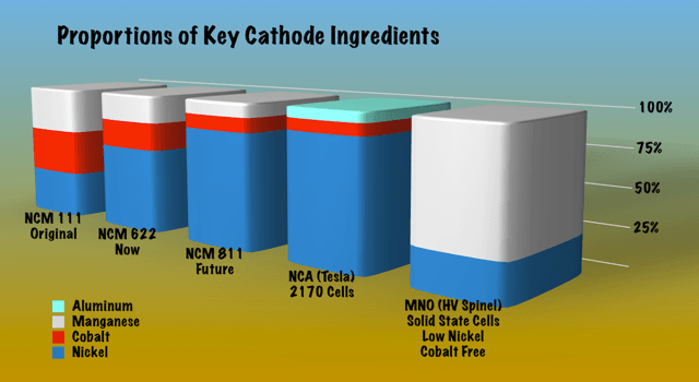 Ingredient proportions for lithium cathode materials