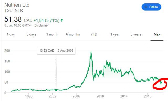 Nutrien stock price history