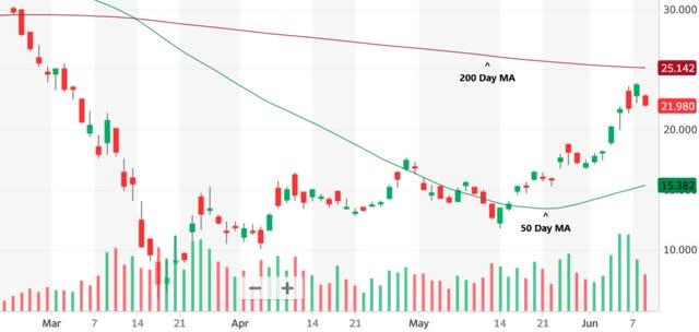mgm chart