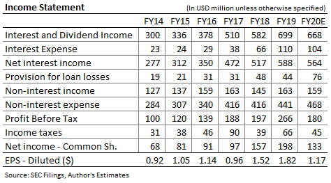 First Midwest Bancorp Income Forecast