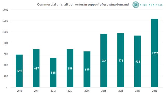 Crecimiento de entregas de Boeing y Airbus