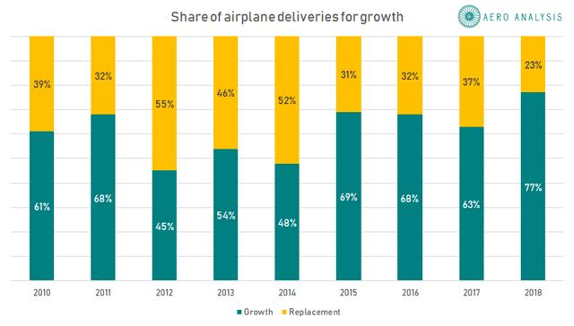 Mercado de aviones comerciales impulsado por un mayor crecimiento