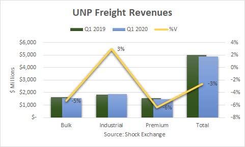 Union Pacific Q1 2020 revenue. Source: Shock Exchange