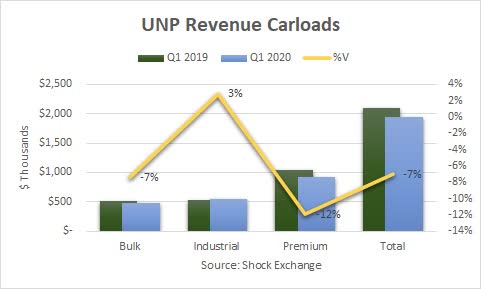 Union Pacific Q1 2020 carloads. Source: Shock Exchange