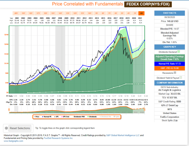 Historical FAST Graph FDX
